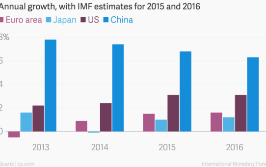 annual_growth_with_imf_estimates_for_2015_and_2016_euro_area_japan_us__china_chartbuilder